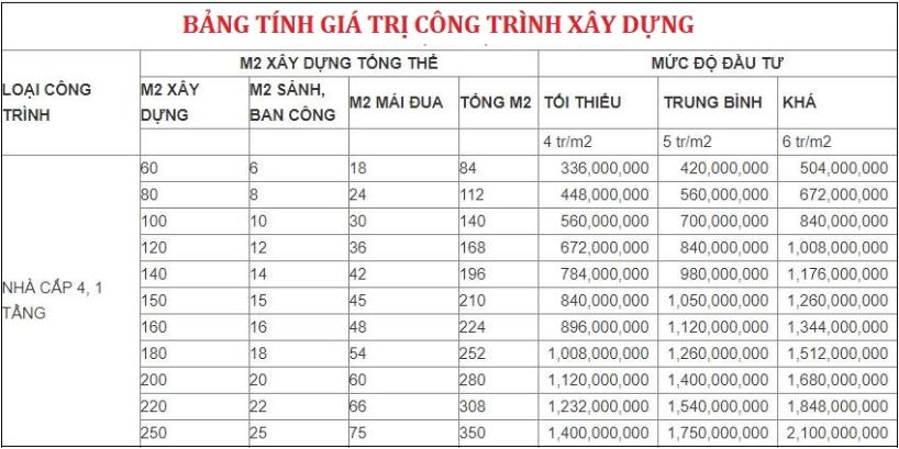 Bảng giá xây nhà cấp 4 trọn gói giá rẻ hiện nay