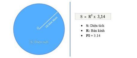 Cách tính diện tích hình tròn lớp 5